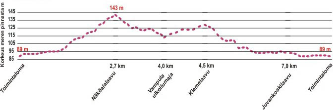 Korkeuskäyrä: Pääharjun 8 km kierros